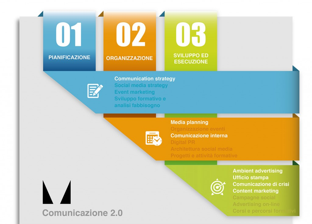 infocomunicazione